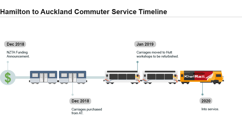 Hamilton to Auckland Commuter Service Timeline